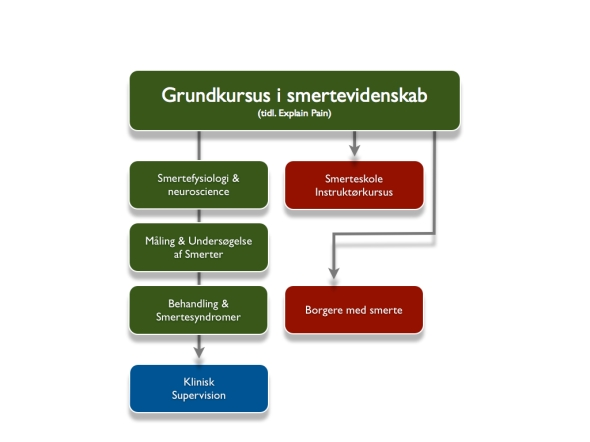 Kursusoversigt diagram_2014.003