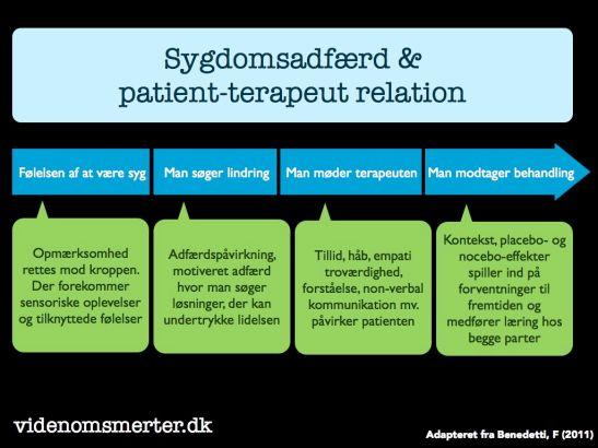 Benedetti's fire niveauer_Adfærd i patient-terapeut forholdet og neurovidenskabelige mekanismer.001