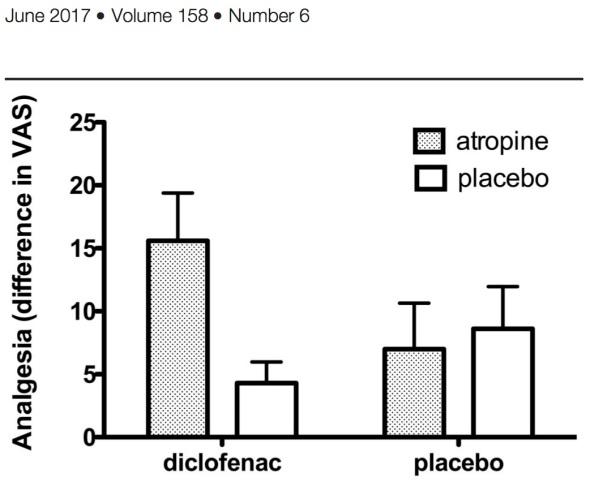 Placebo bivirkning